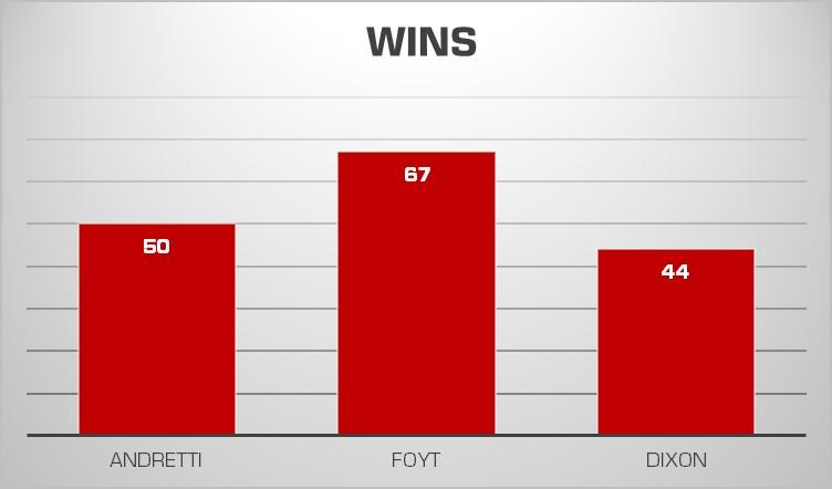 Dixon Win chart